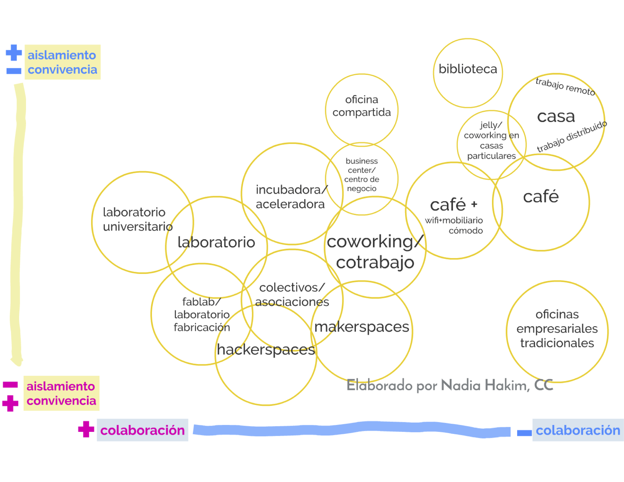 tipos-espacios-coworking-clasificación